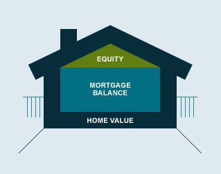 what is equity loan to value ratio citibank citibank