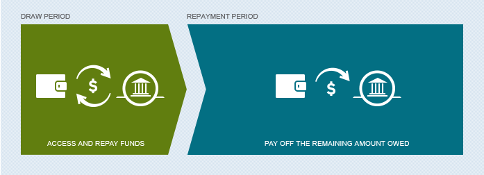 heloc draw period vs repayment period citibank