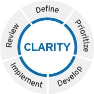 citi clarity financial plan citibank
