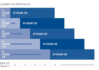 Follow the steps to ladder your CDs for annual access to your money.